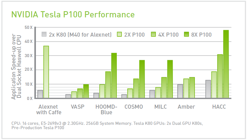 NVIDIA Tesla P100 Performance